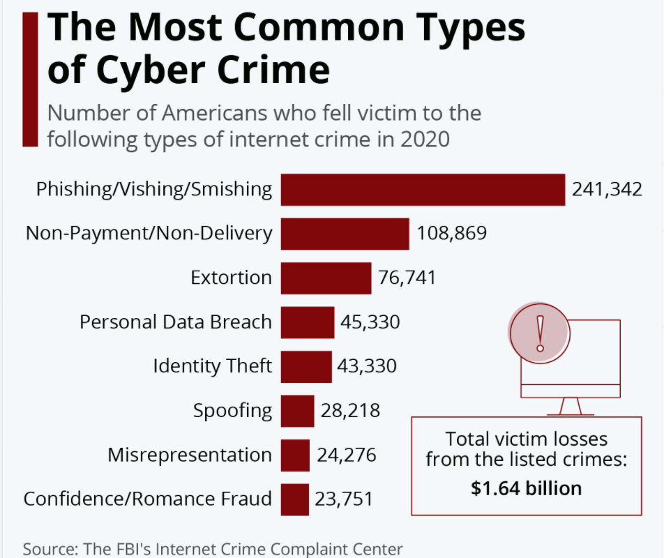 Most common types of cyber-crime