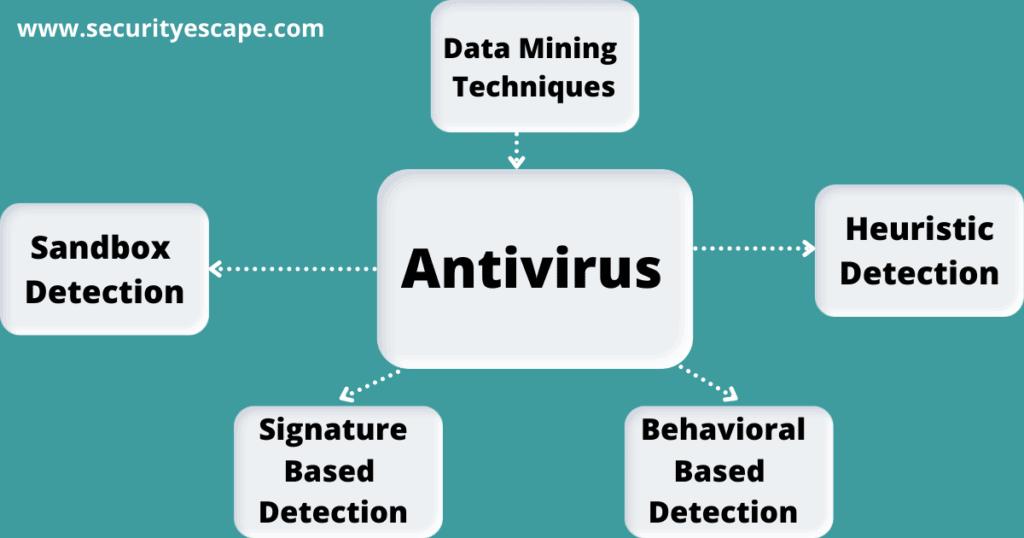 Mechanism of Antivirus