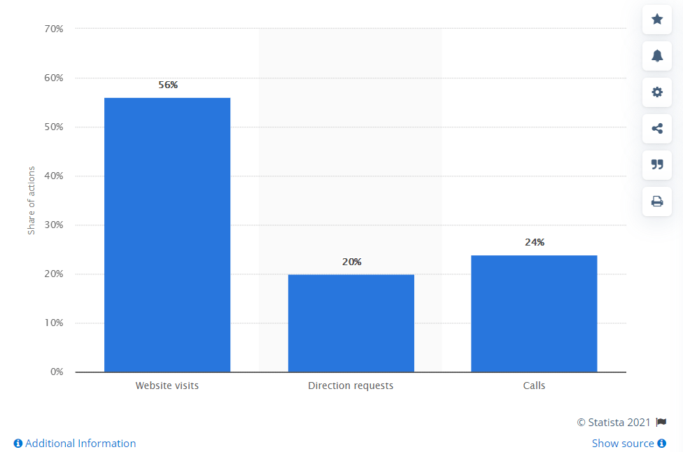 according to Google data 70% of mobile searchers who've recently made a purchase have
